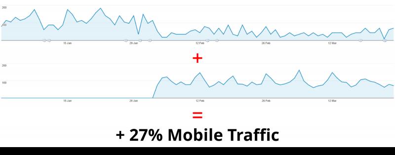 AMP traffic uplift