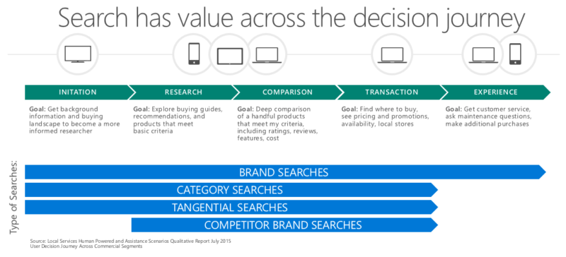 4f9206516 The evolution of search through a modern consumer journey - State of ...