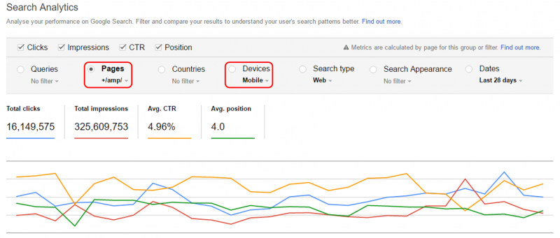 Google Search Console - AMP articles