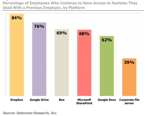Percentage of employees who continue to have access