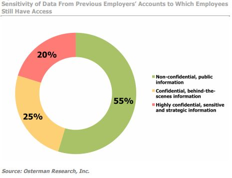 Sensitivity of Data from Previous Employers Accounts
