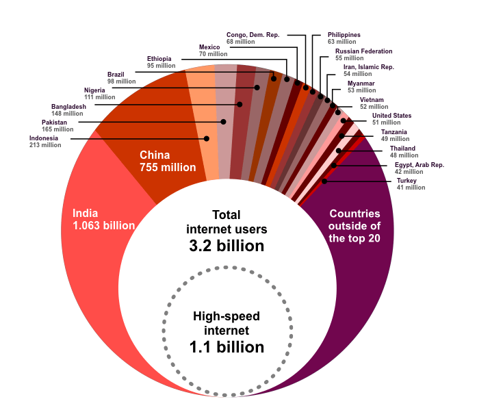 The next 4 billion internet users