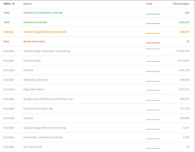 Google-Search-Console-index-status2