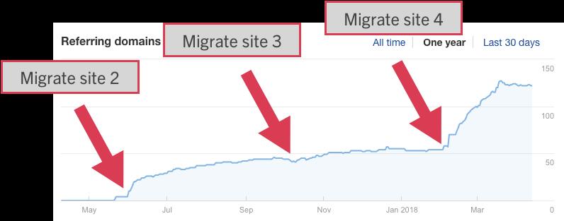 Multi domain migration strategy