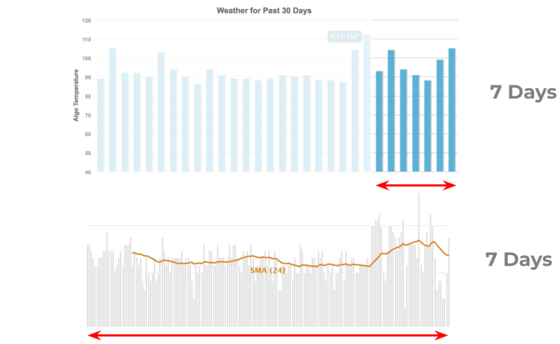 Mozcast flux charts compared to hourly.