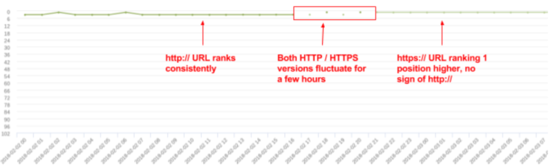 Monitoring a site migration through hourly