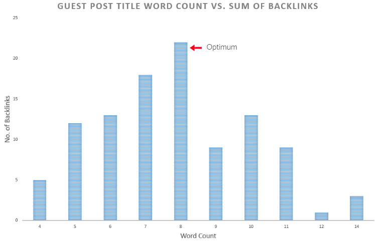 Guest Post Title Word Count vs. Sum of Backlinks