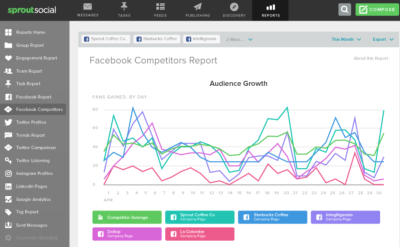 SproutSocial competitor reports