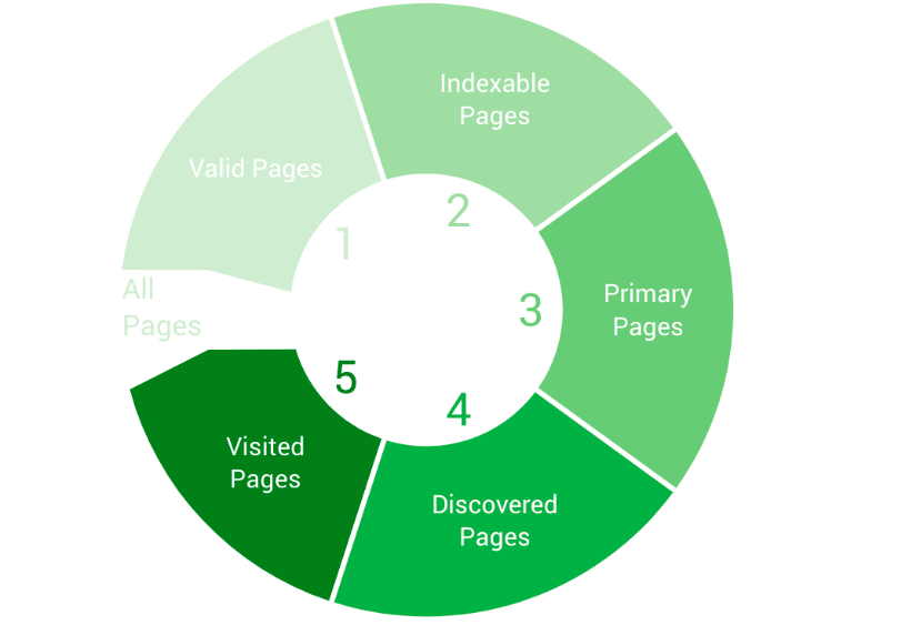 site architecture optimisation cycle