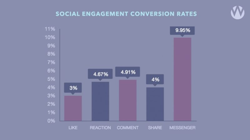 graph of conversion rates for social engagements