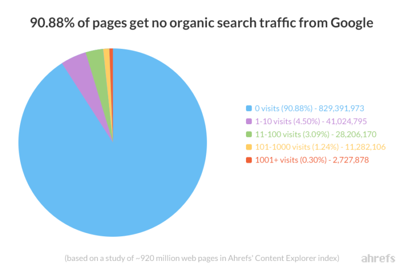 91-percent-of-pages-get-no-organic-traffic-ahrefs-content-explorer