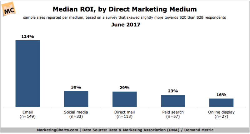 Median ROI for direct marketing channels