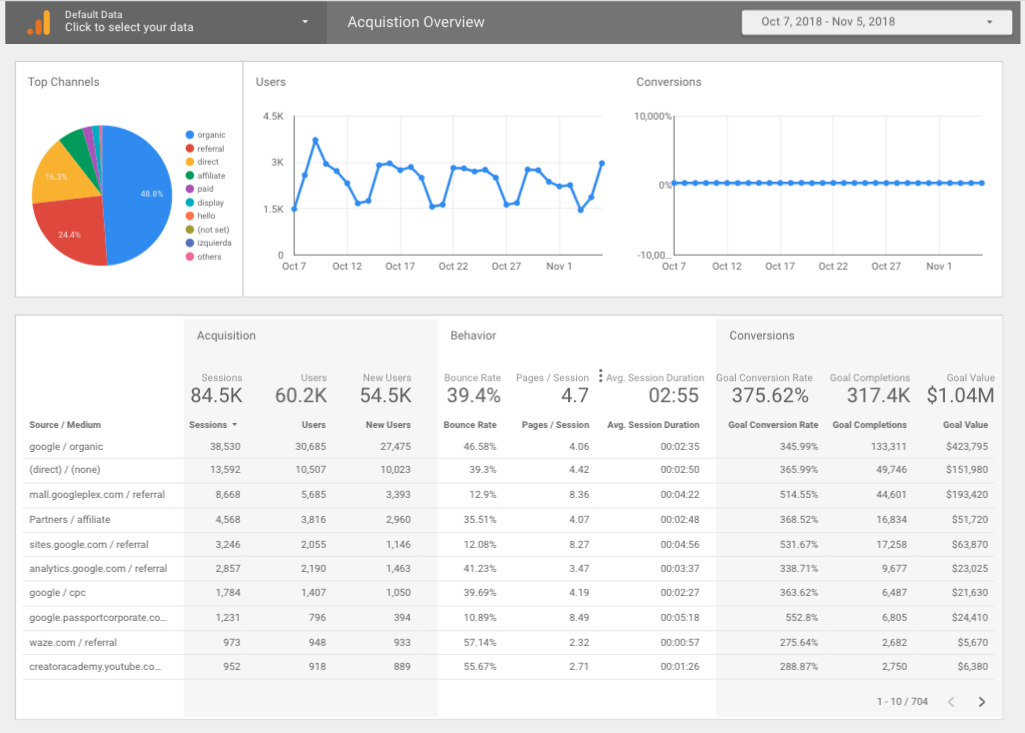 Google Analytics Acquisition Overview dashboard