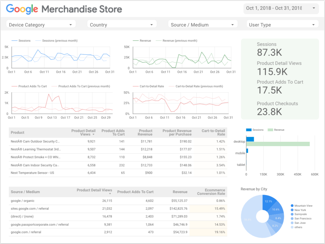 Google Merchandise Store Ecommerce Report