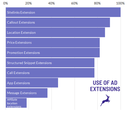 Paid Search ad extensions
