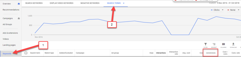 Search Term in Graph