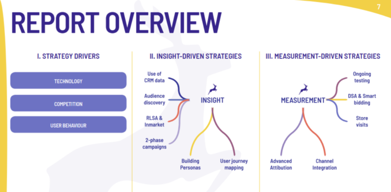 Paid Search Strategies 2019 - Insight & Measurement strategies
