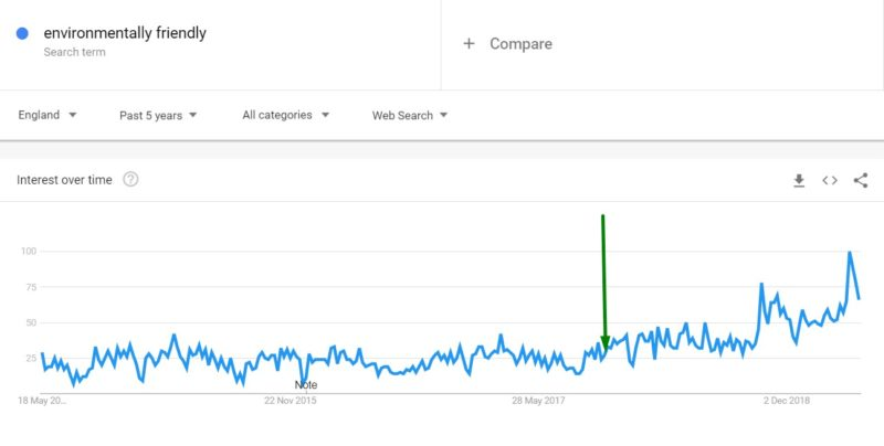 Google Trends - enviro-friendly search demand