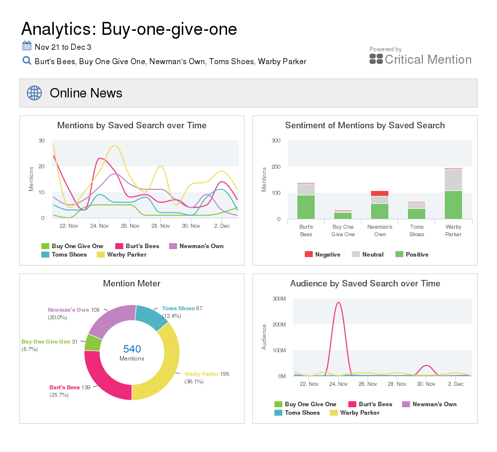 Sentiment Analysis Tools - Critical Mentions
