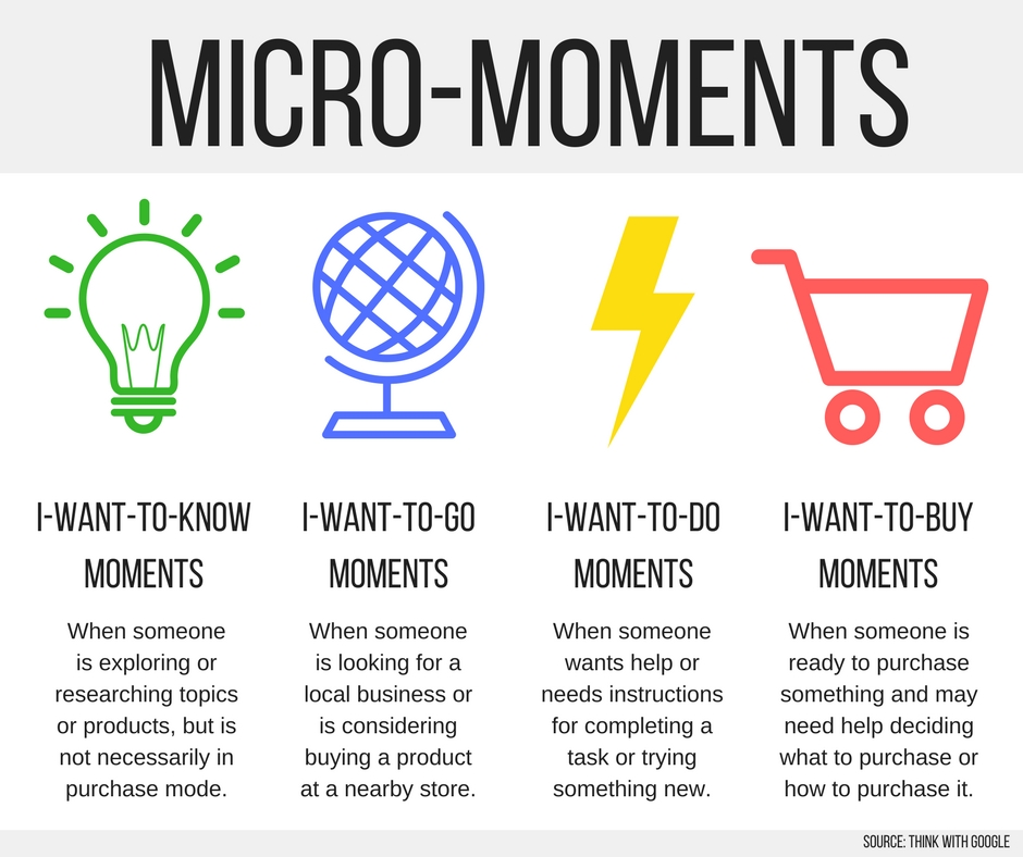 Google Micro Moments