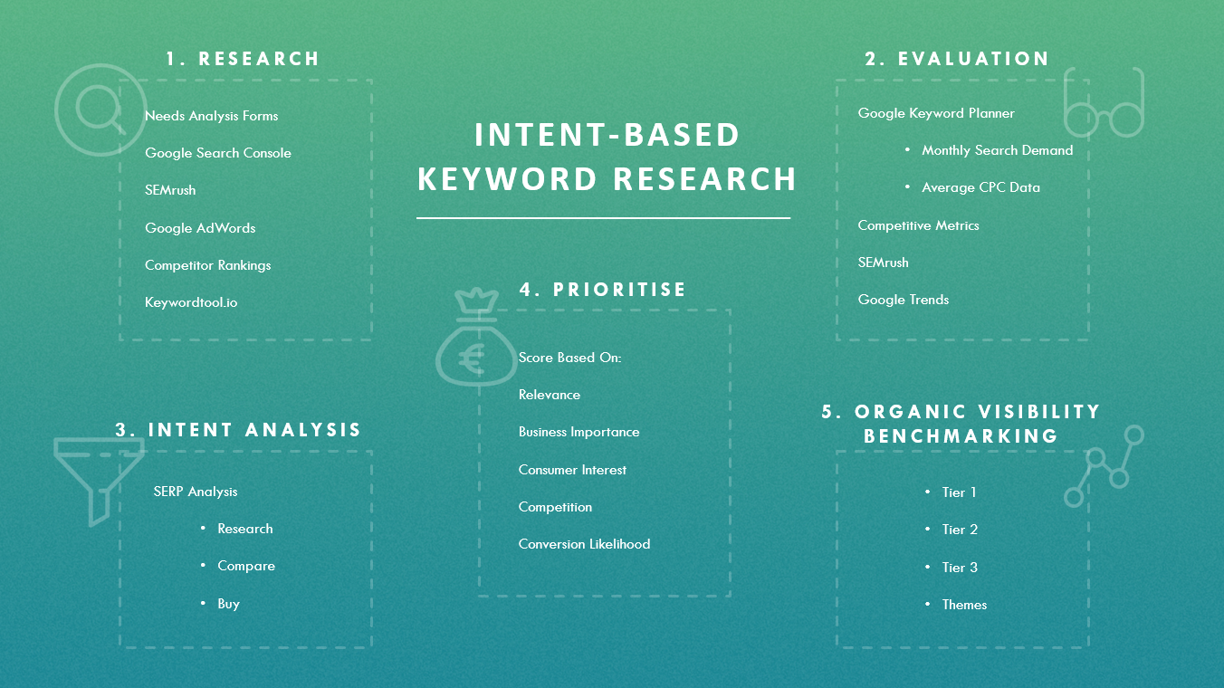 Intent Based Keyword Research