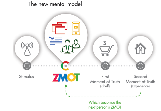 New mental model by Google