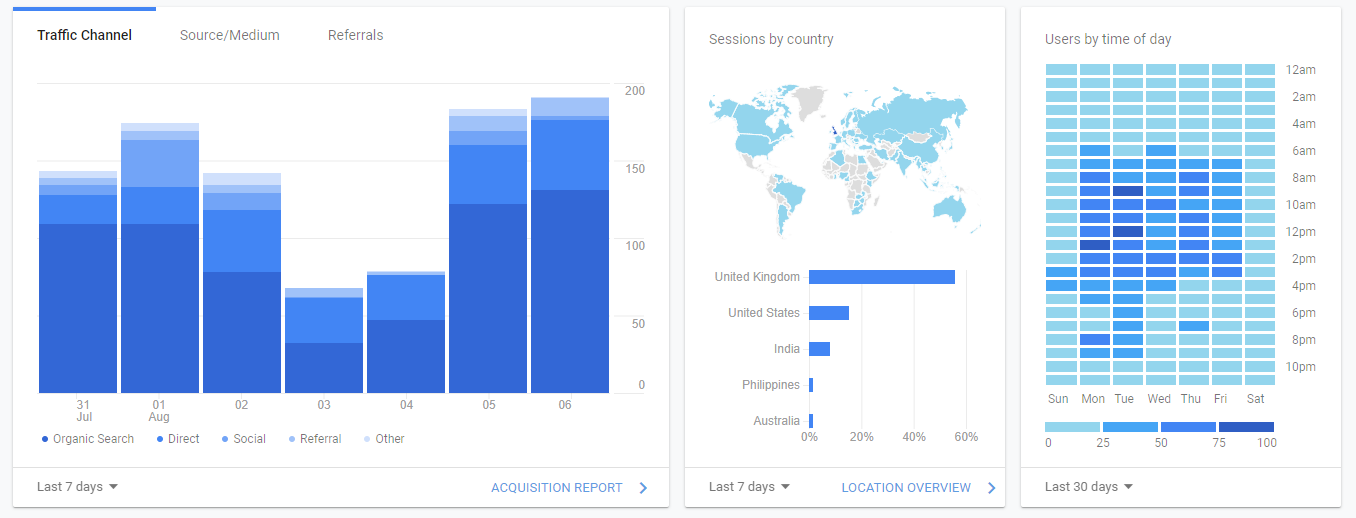 A screenshot of Google Analytics showing useful insights