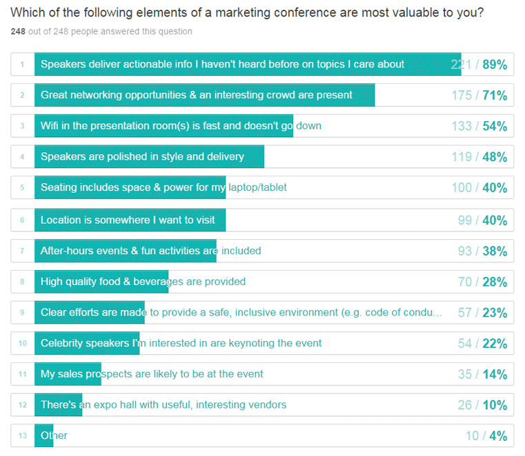 what do attendees want from conferences?