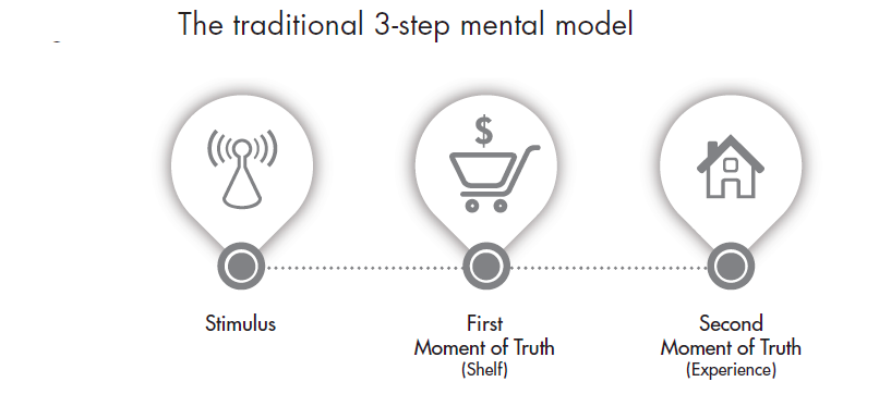 Traditional 3 step mental model