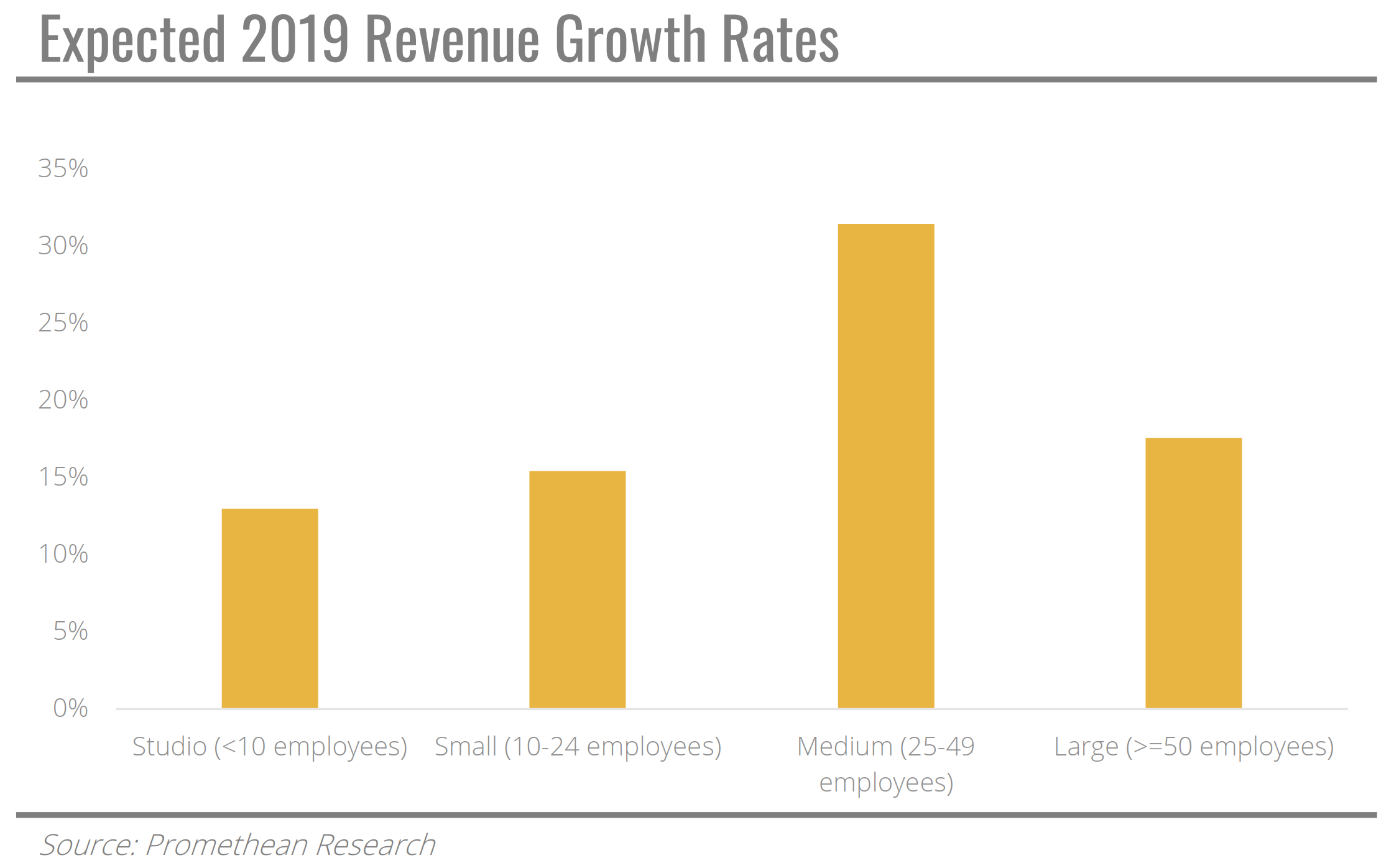 Expected 2019 revenue growth rates