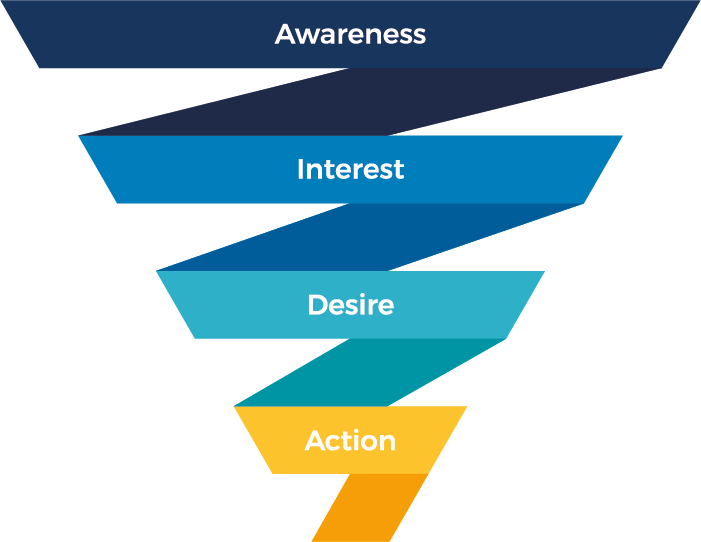 impression conversion funnel