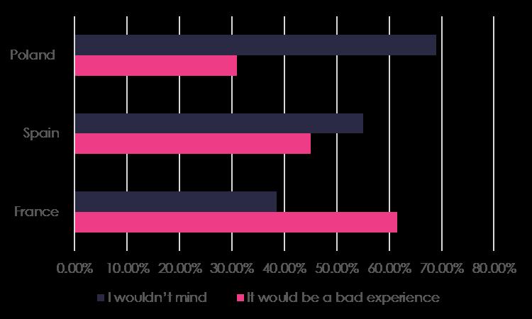 UK Survey results