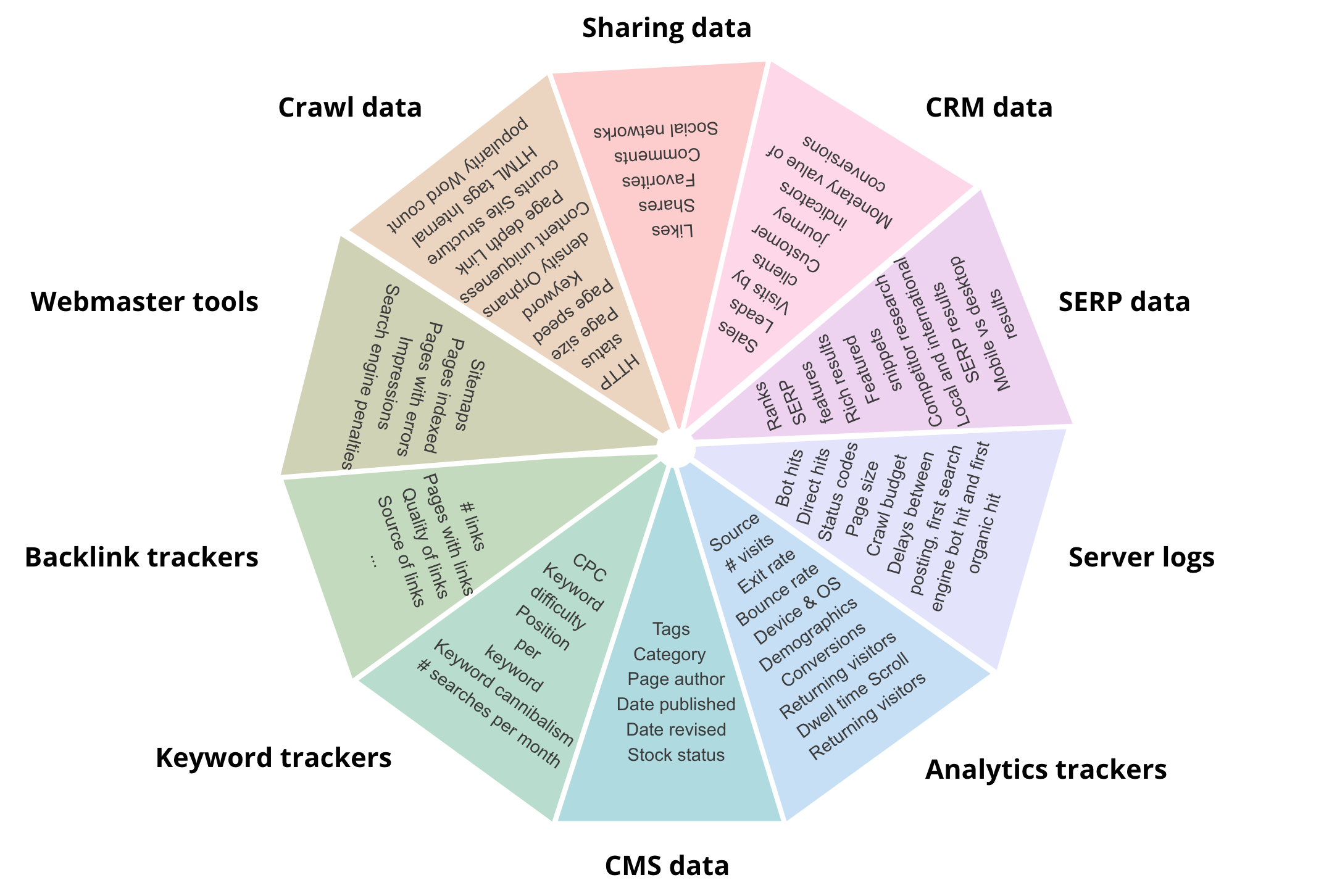Some sources of technical SEO data and examples of the types of data available.
