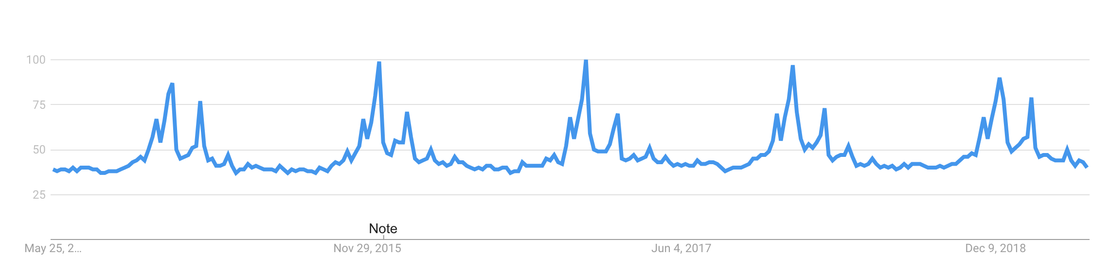 """Google 5-year trends for """"chocolate"""" with clear seasonality. Source: Google Trends."""