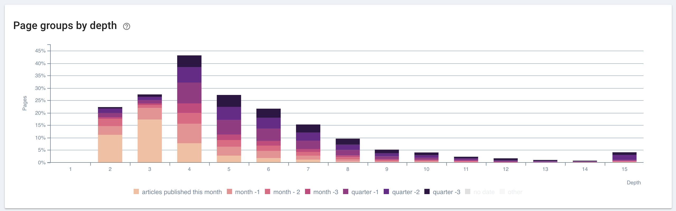 Recency distribution of articles on a media website by page depth.