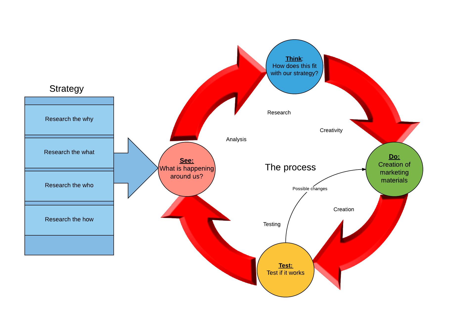 Develop a Process