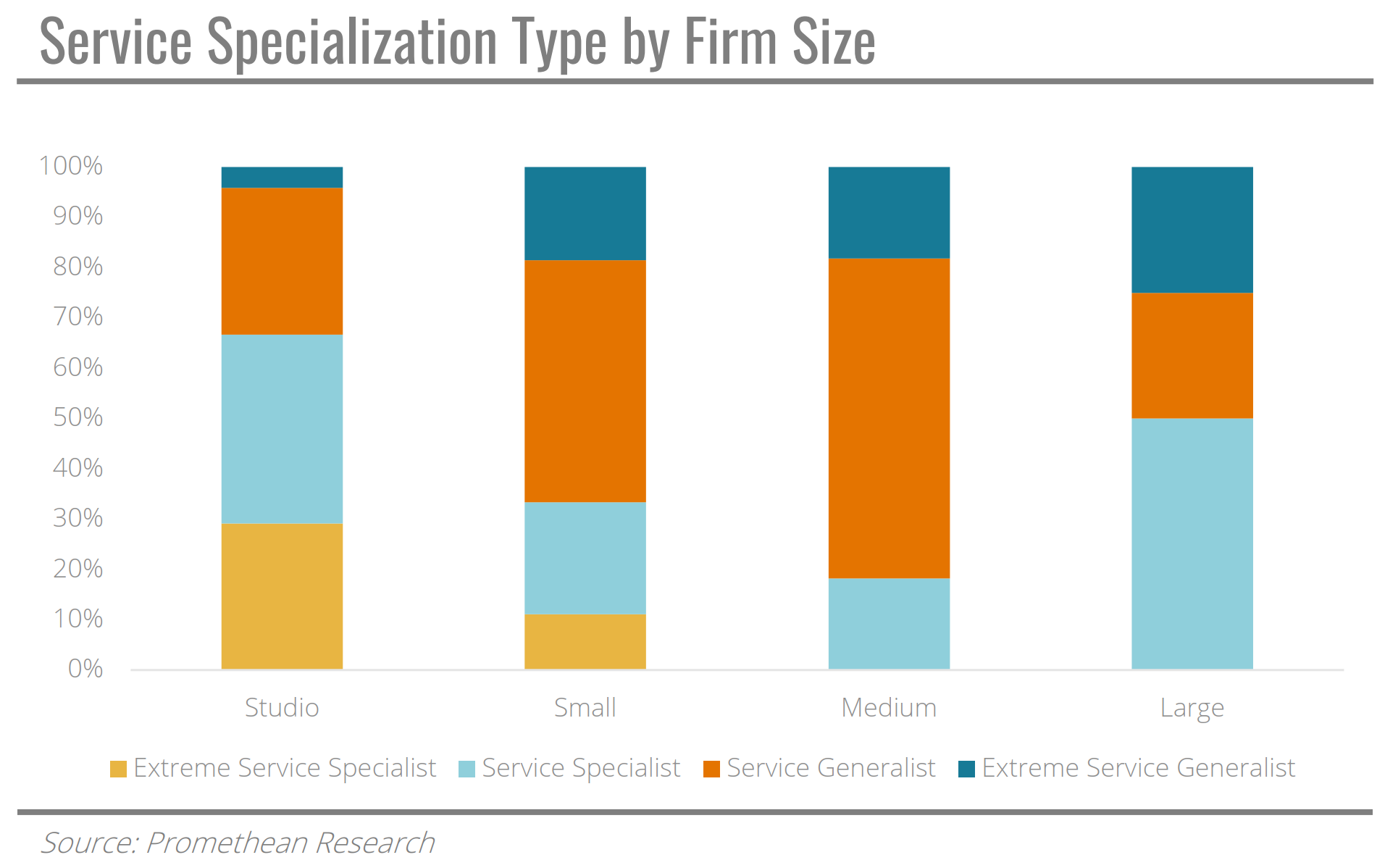 Service specialisation by type of firm