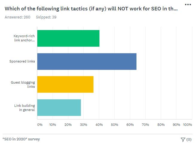 Survey chart - Google Link Tactics