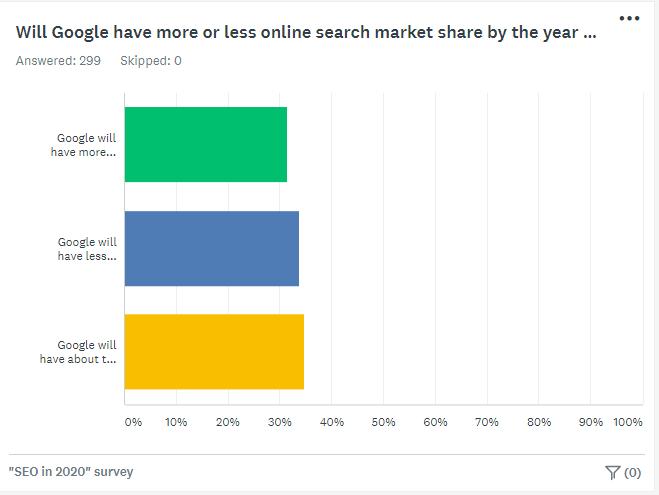 Survey chart - Google Market Share