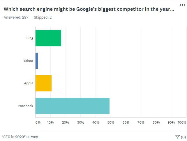 Survey chart - Google competitors