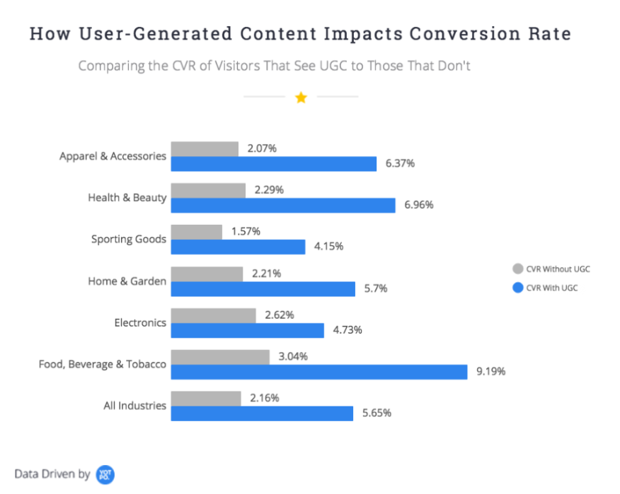 How User-Generated Content Impacts Conversion Rates