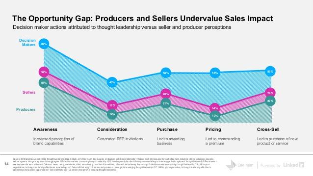 Edleman sales funnel graph