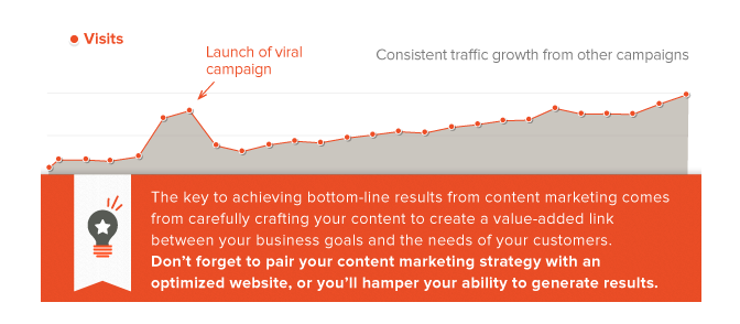Graph showing content marketing long term value
