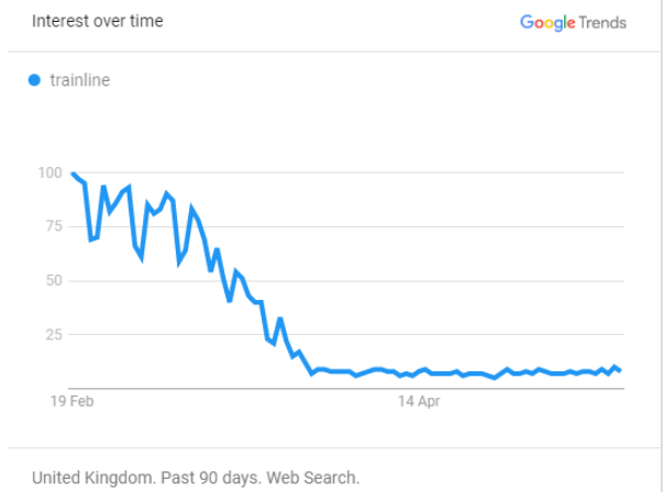 """Google trends graph plotting interest over time in the UK over the past 90 days for the term """"trainline""""."""