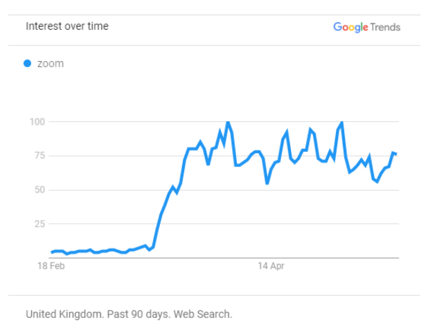 """Google trends graph plotting interest over time in the UK over the past 90 days for the term """"zoom""""."""
