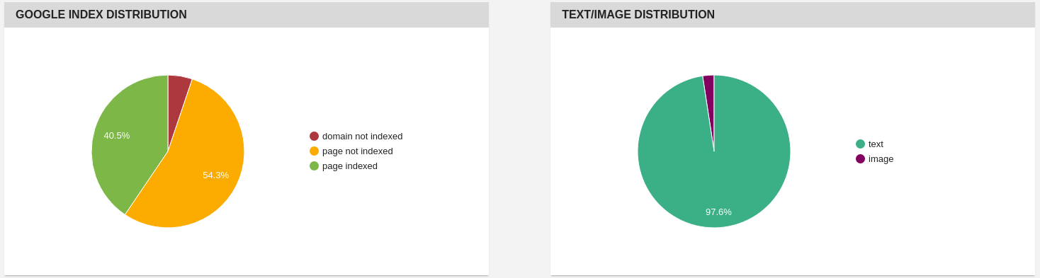 Index and text/image distribution