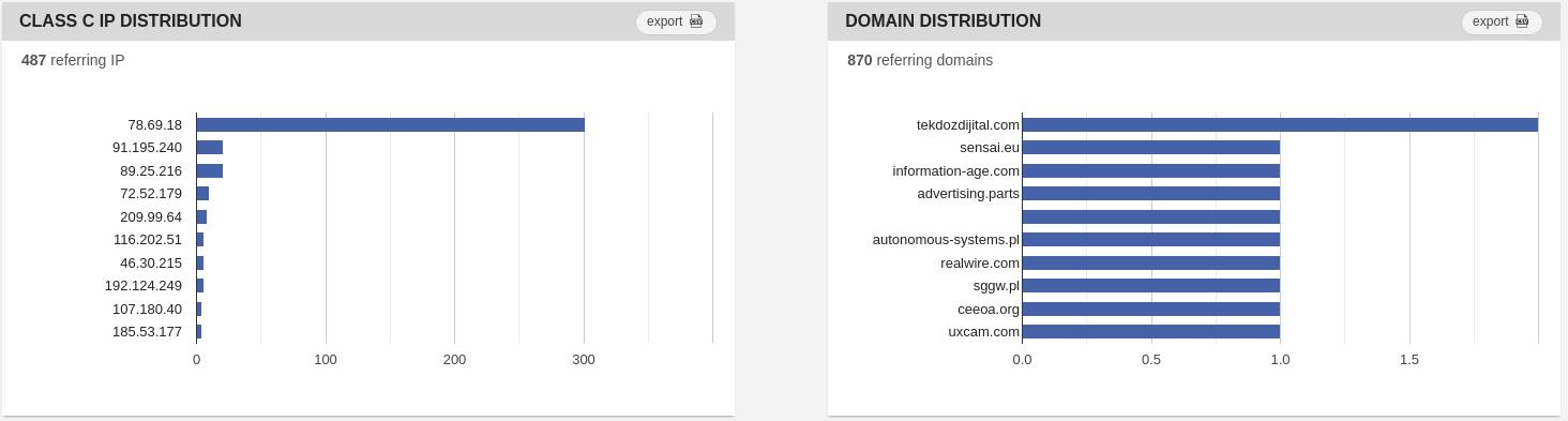 ip and domain distribution